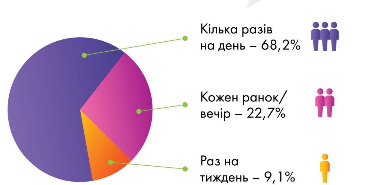 Які ЗМІ читають українські топ-менеджери та власники бізнесу