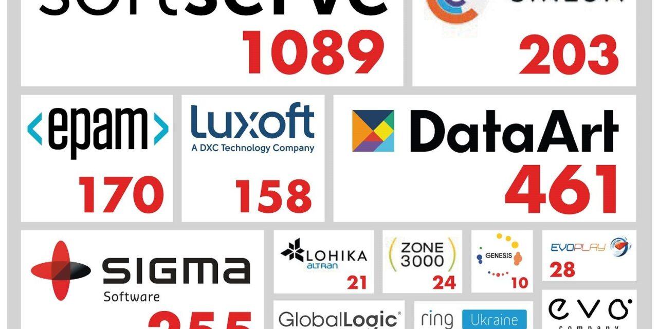 Репутаційний зріз українських IT-компаній: лідери й антилідери