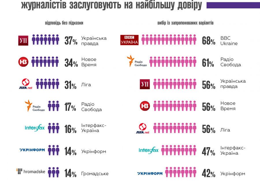 Кому вірити? Журналісти визначили найавторитетніші ЗМІ України