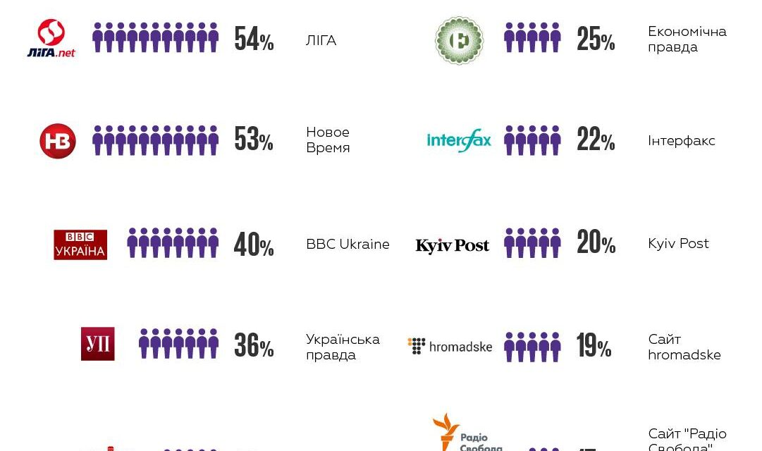 Яким медіа найбільше довіряють маркетологи?